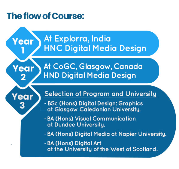 the Flow of CoGC Course