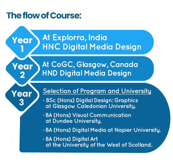 the Flow of CoGC Course