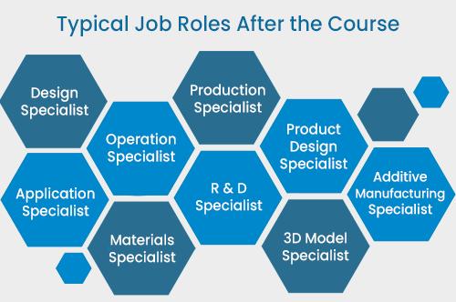 3D Printing job roles