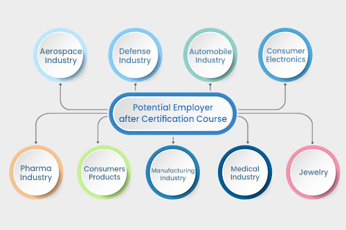 3D Printing potential employer